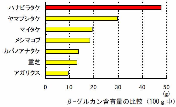 β-グルカン含有量の比較(100g中)